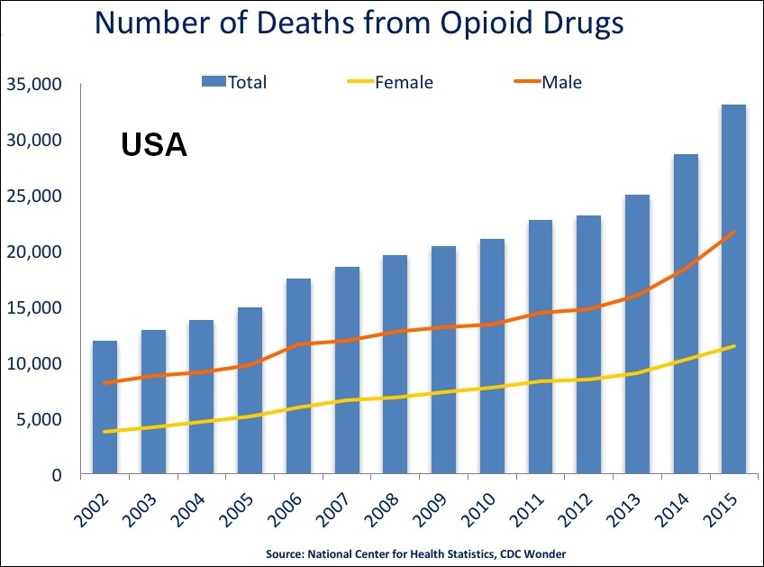 US_timeline._Opioid_deaths