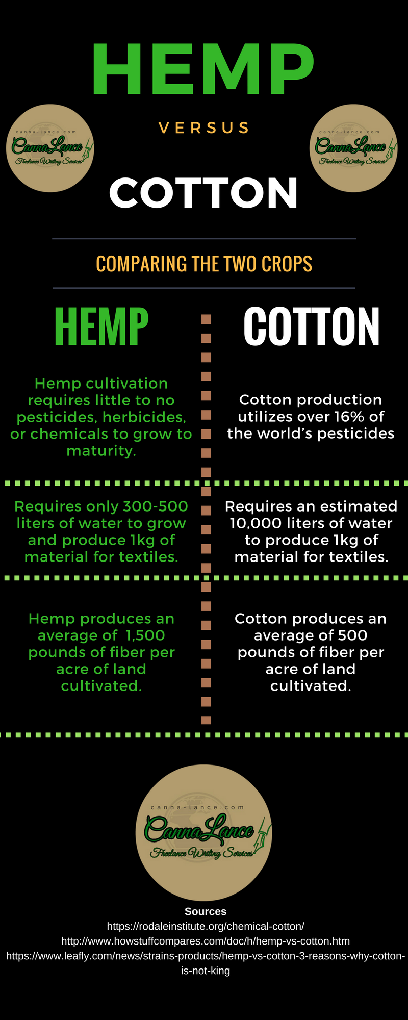 Hemp-vs-Cotton-Comparing-the-2-Crops-by-CannaLance (1)